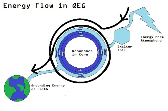 the QEG Works. Report for the Non-Technical Audience - QEG Free Energy ...